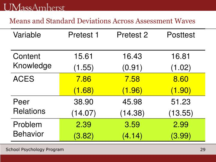 Means and Standard Deviations Across Assessment Waves