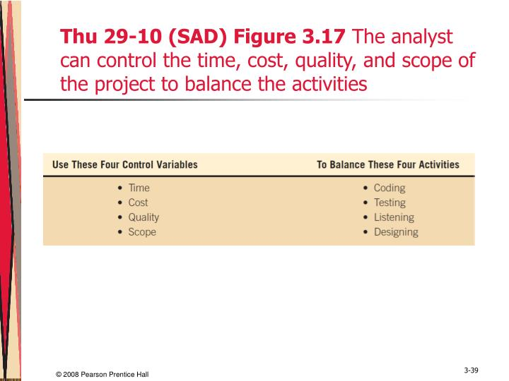 Thu 29-10 (SAD) Figure 3.17