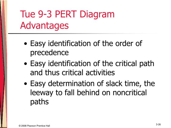 Tue 9-3 PERT Diagram Advantages
