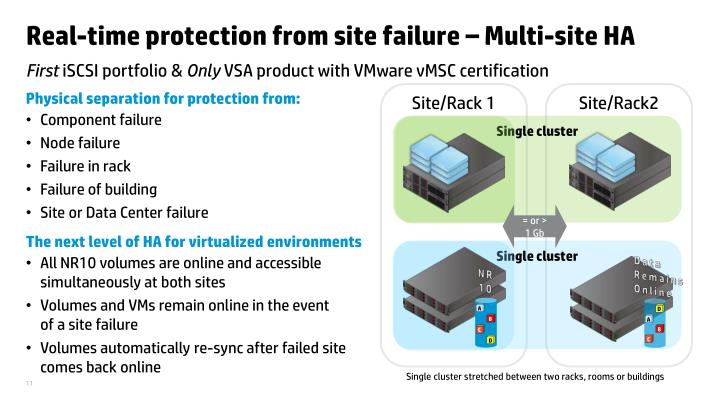 Real-time protection from site failure – Multi-site HA