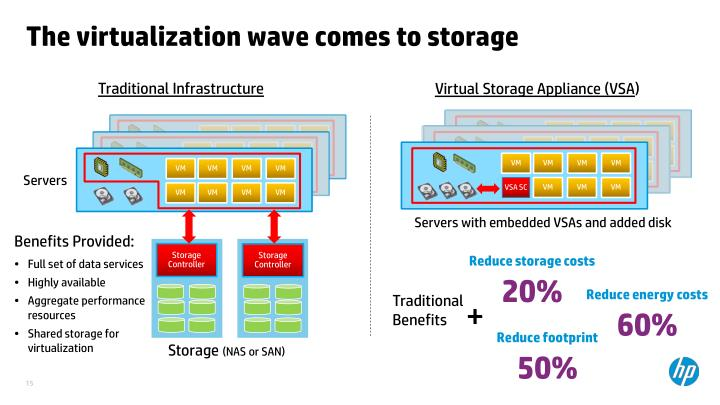 The virtualization wave comes to storage