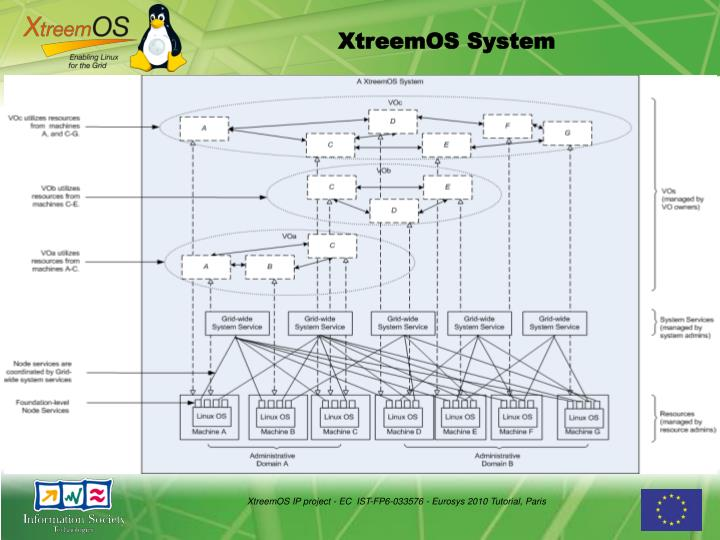 XtreemOS IP project - EC  IST-FP6-033576 - Eurosys 2010 Tutorial, Paris