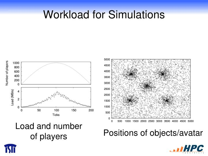 Workload for Simulations