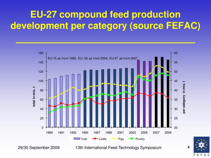 EU-27 compound feed production development per category (source FEFAC)