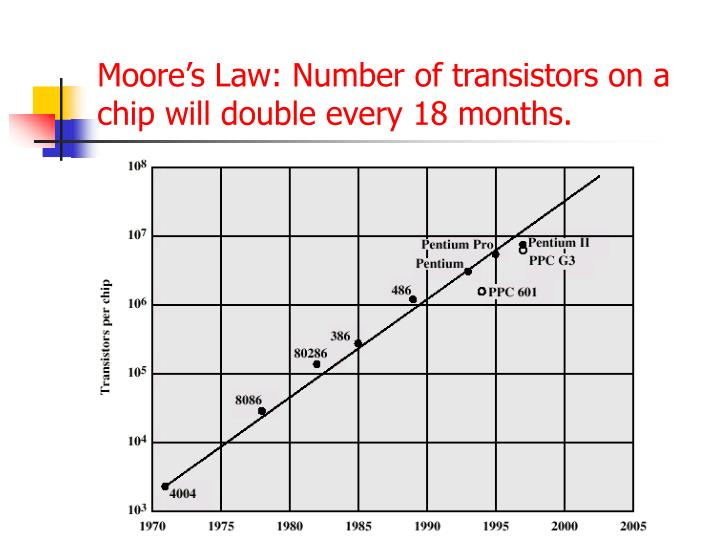 Moore's Law: Number of transistors on a chip will double every 18 months.
