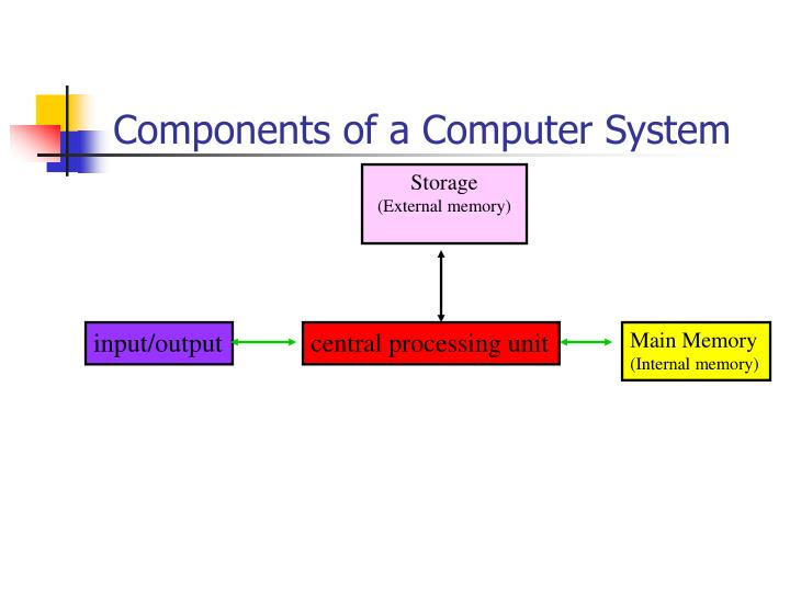 Components of a Computer System