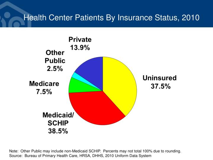 Health Center Patients By Insurance Status, 2010