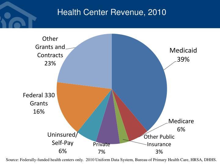 Health Center Revenue, 2010