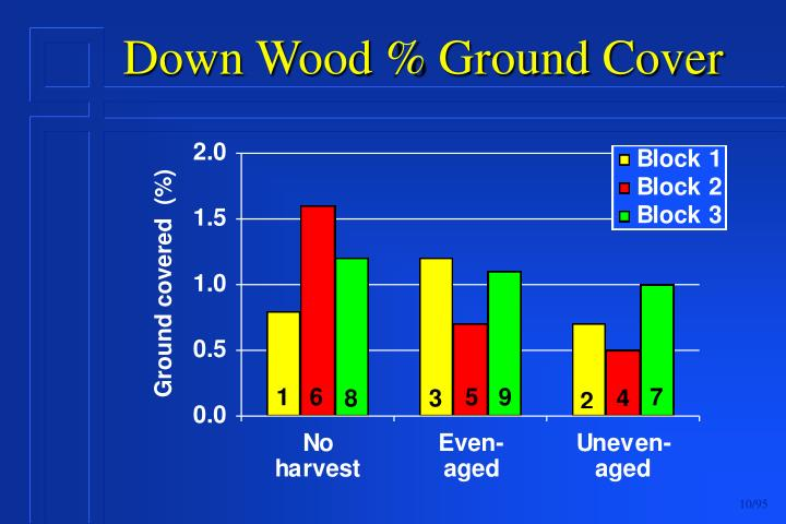 Down Wood % Ground Cover