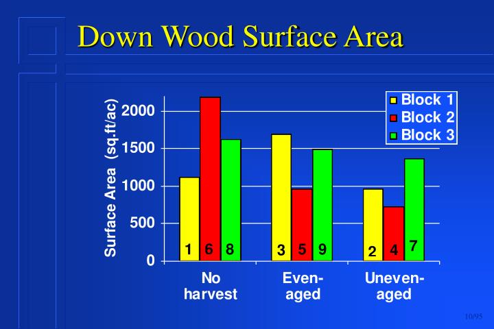 Down Wood Surface Area