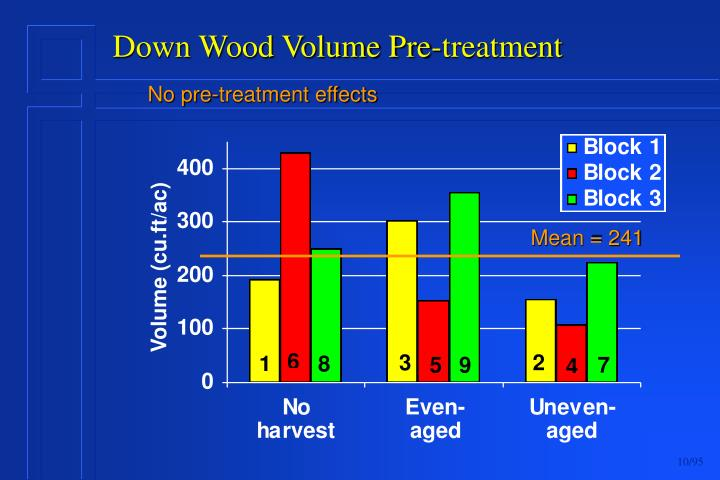 Down Wood Volume Pre-treatment