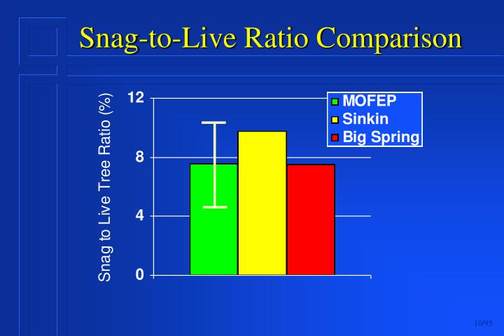 Snag-to-Live Ratio Comparison