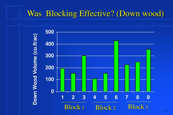 Was  Blocking Effective? (Down wood)