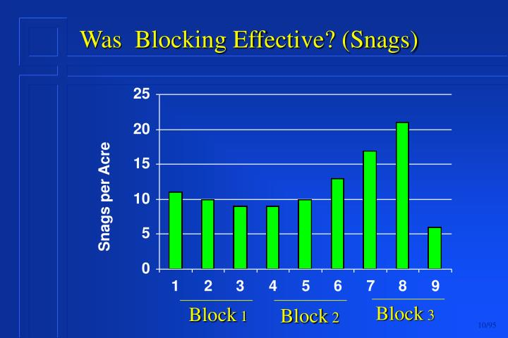Was  Blocking Effective? (Snags)