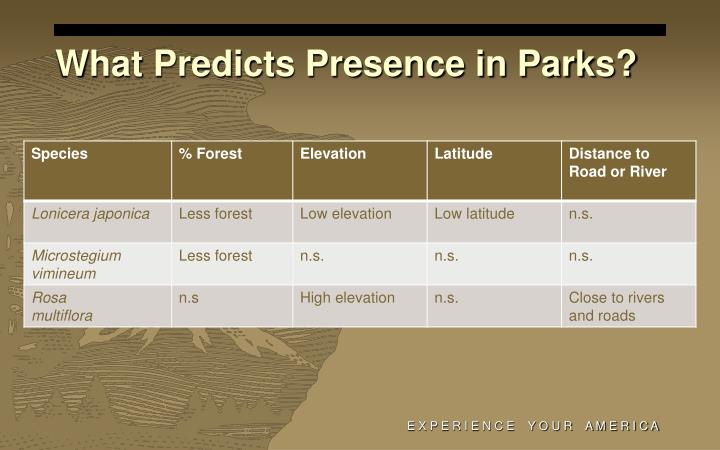 What Predicts Presence in Parks?
