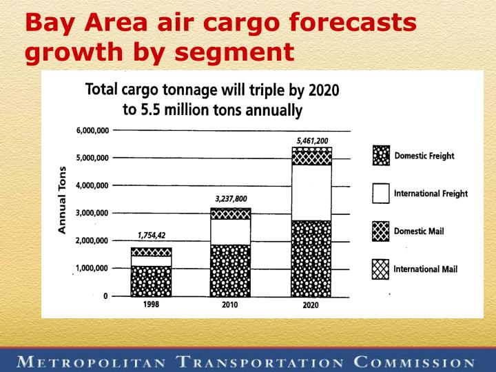 Bay Area air cargo forecasts growth by segment