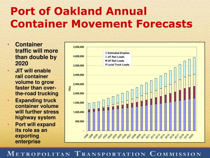 Port of Oakland Annual Container Movement Forecasts