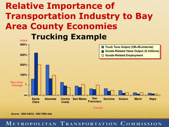 Relative Importance of Transportation Industry to Bay Area County Economies