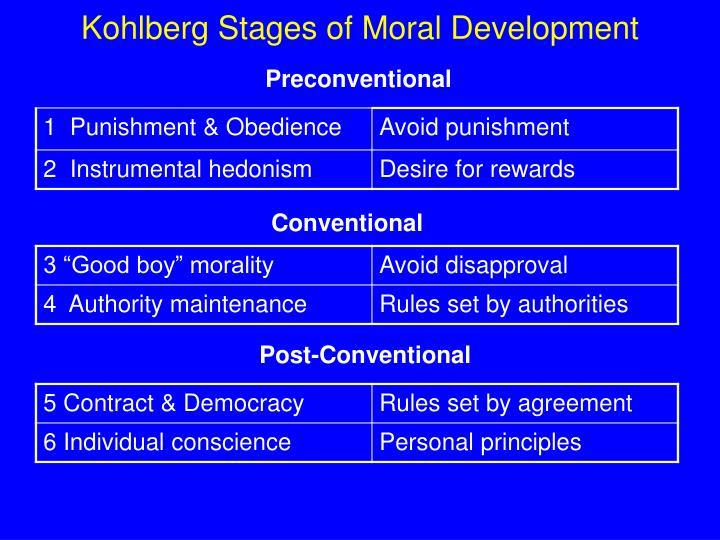 Kohlberg Stages of Moral Development