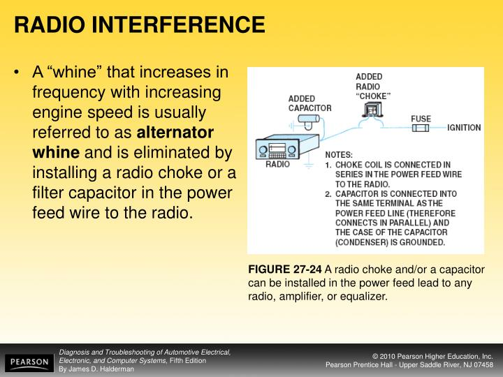 RADIO INTERFERENCE