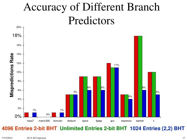 Accuracy of Different Branch Predictors