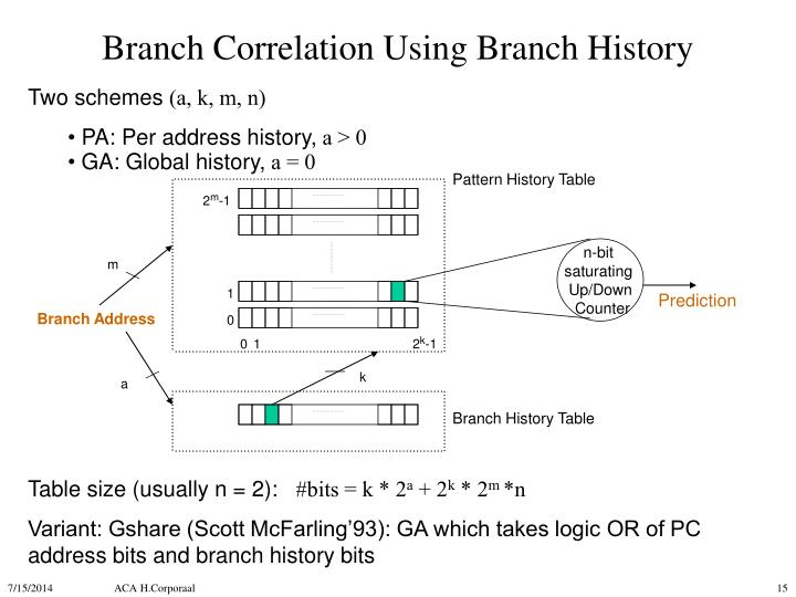 Branch Correlation Using Branch History