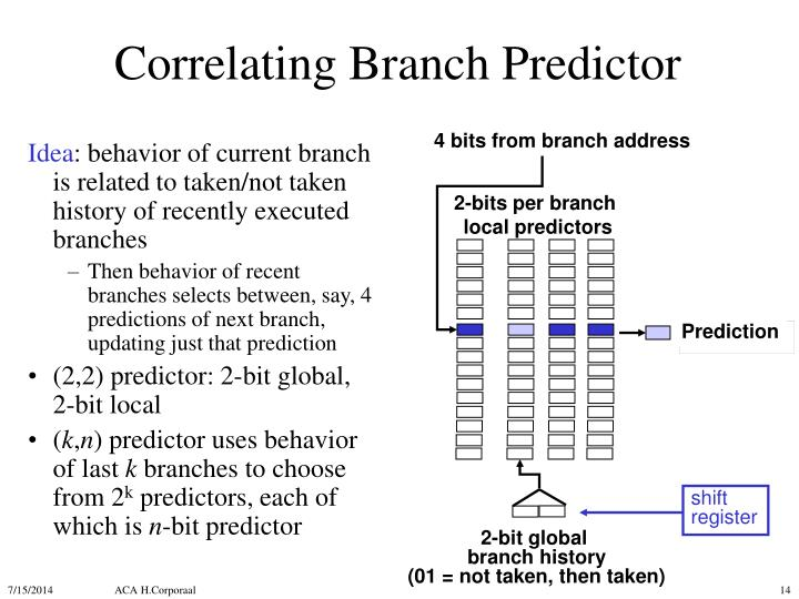 Correlating Branch Predictor