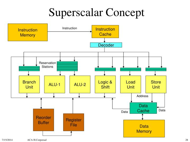 Superscalar Concept