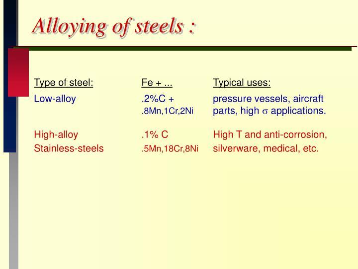 Alloying of steels :