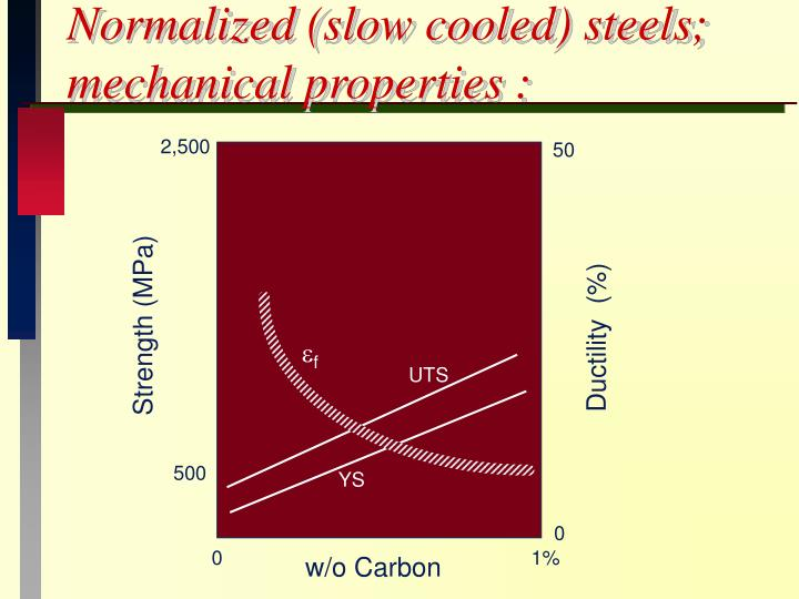 Normalized (slow cooled) steels;