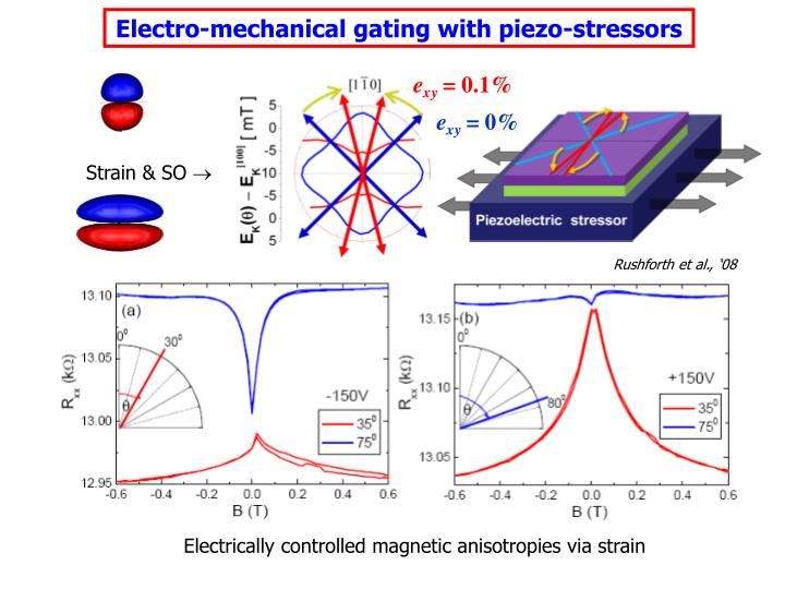Electro-mechanical gating with piezo-stressors
