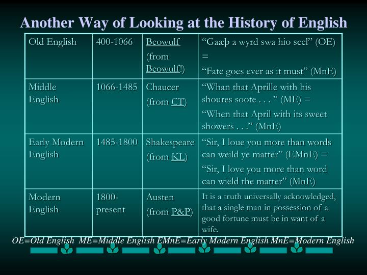 Another Way of Looking at the History of English
