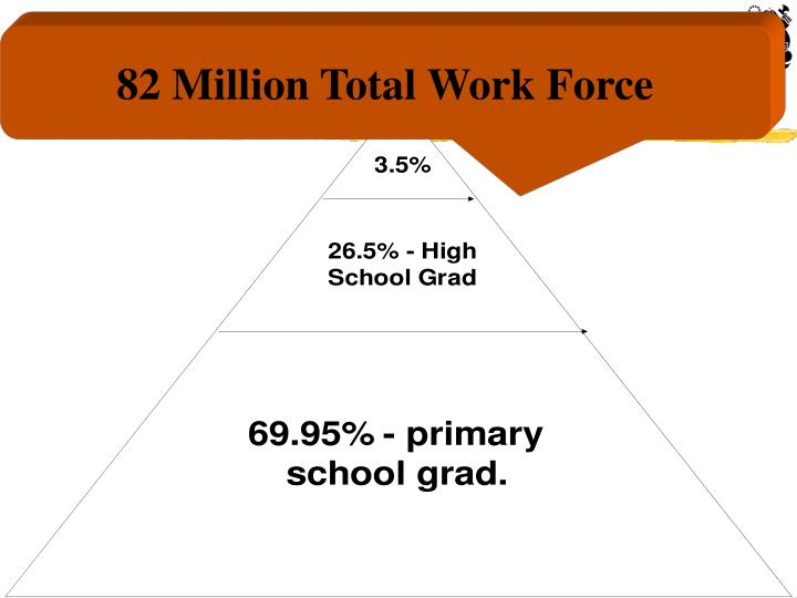 Indonesian Work Force by Education