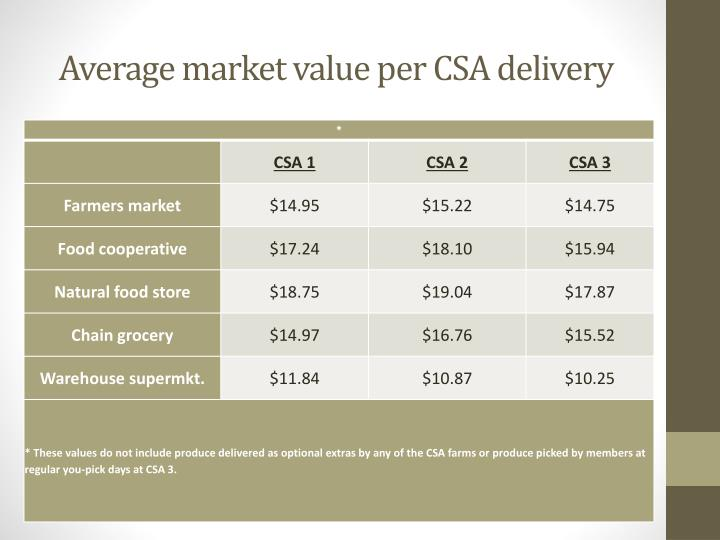 Average market value per CSA delivery