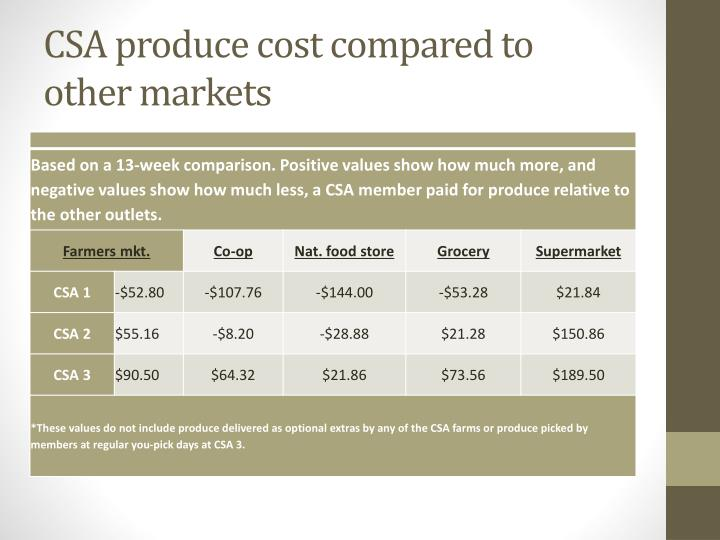 CSA produce cost compared to other markets