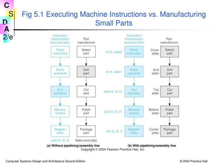 Fig 5.1 Executing Machine Instructions vs. Manufacturing Small Parts