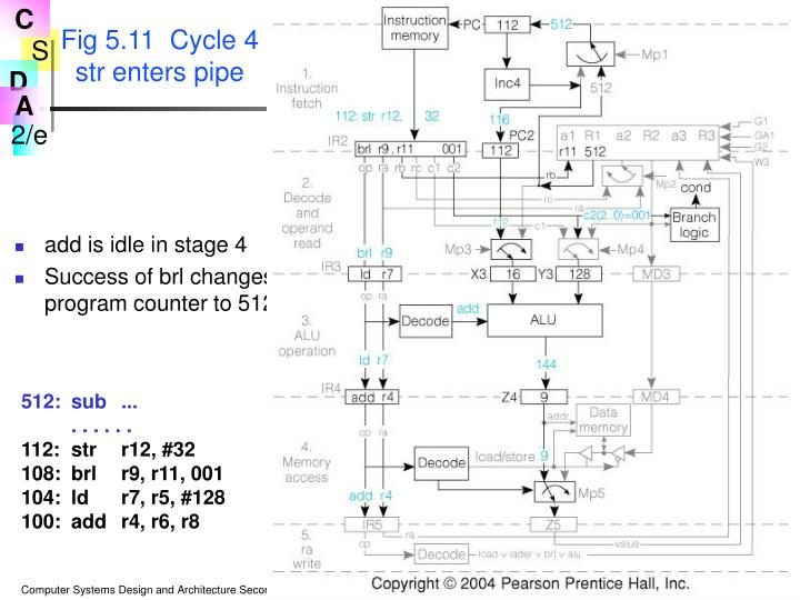 Fig 5.11  Cycle 4