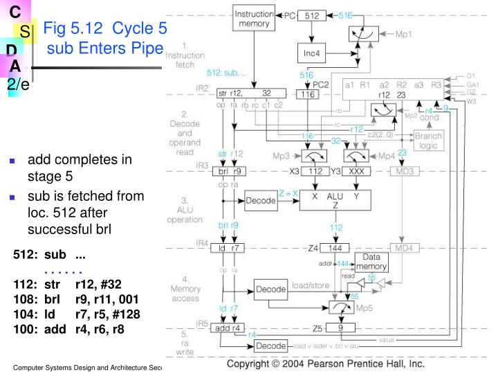 Fig 5.12  Cycle 5