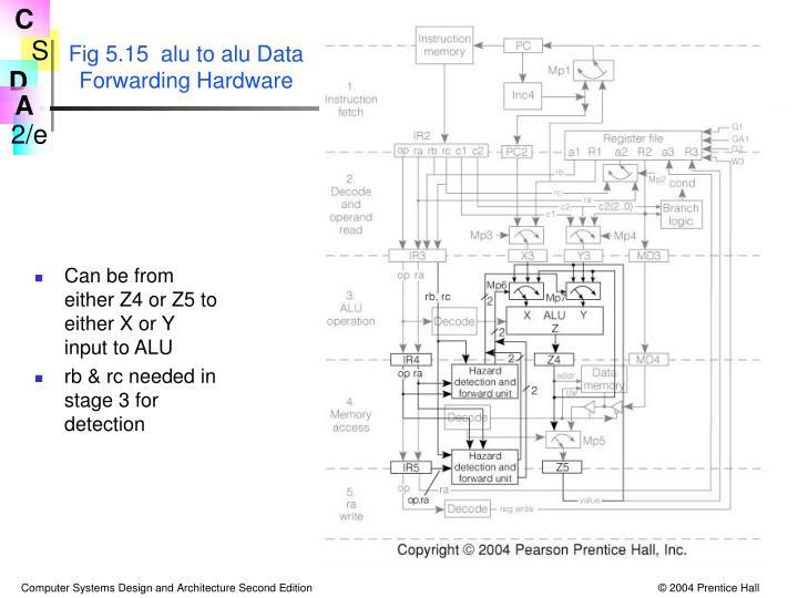 Fig 5.15  alu to alu Data Forwarding Hardware