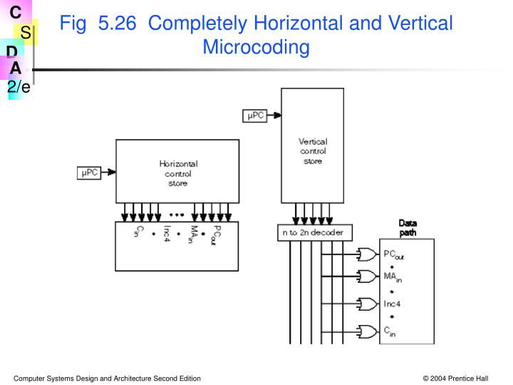 Fig  5.26  Completely Horizontal and Vertical Microcoding
