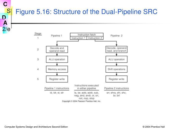 Figure 5.16: Structure of the Dual-Pipeline SRC