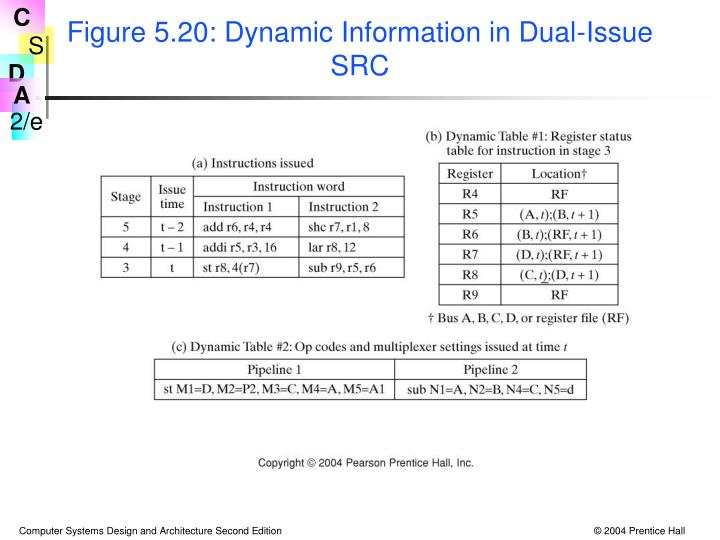 Figure 5.20: Dynamic Information in Dual-Issue SRC