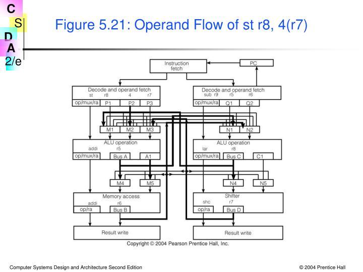 Figure 5.21: Operand Flow of st r8, 4(r7)