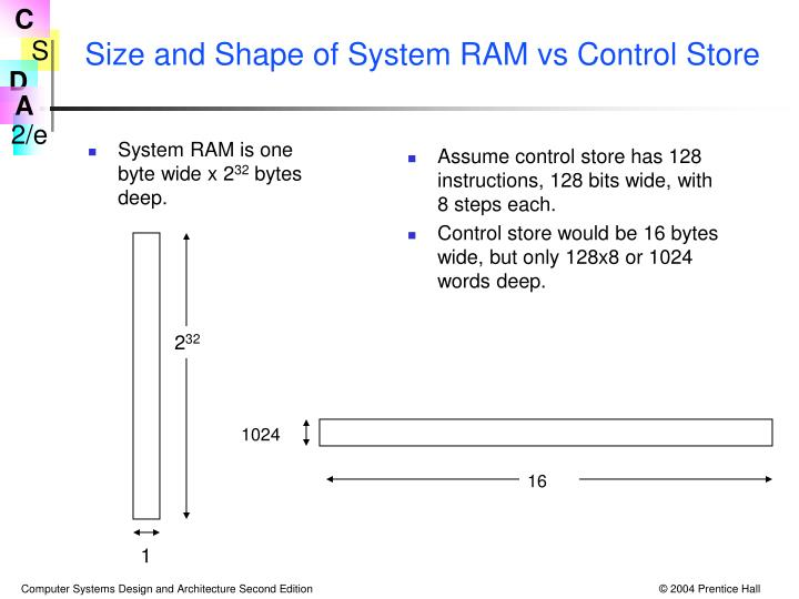 System RAM is one byte wide x 2
