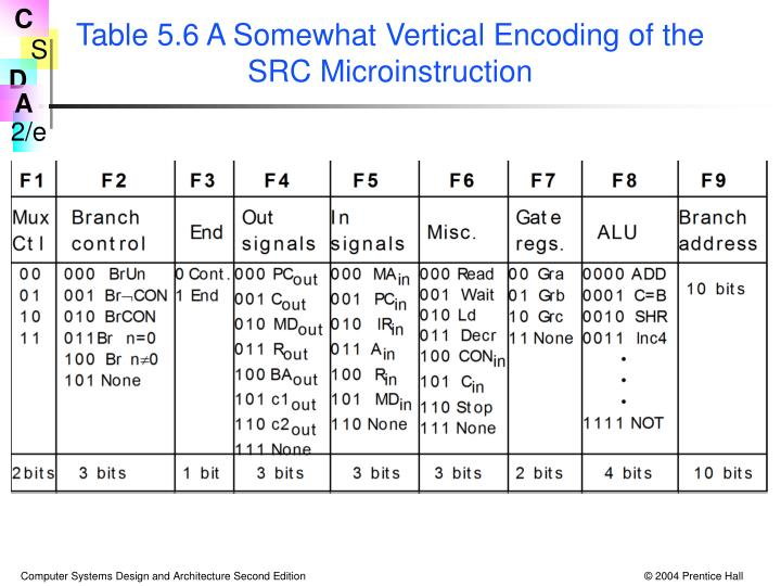 Table 5.6 A Somewhat Vertical Encoding of the SRC Microinstruction