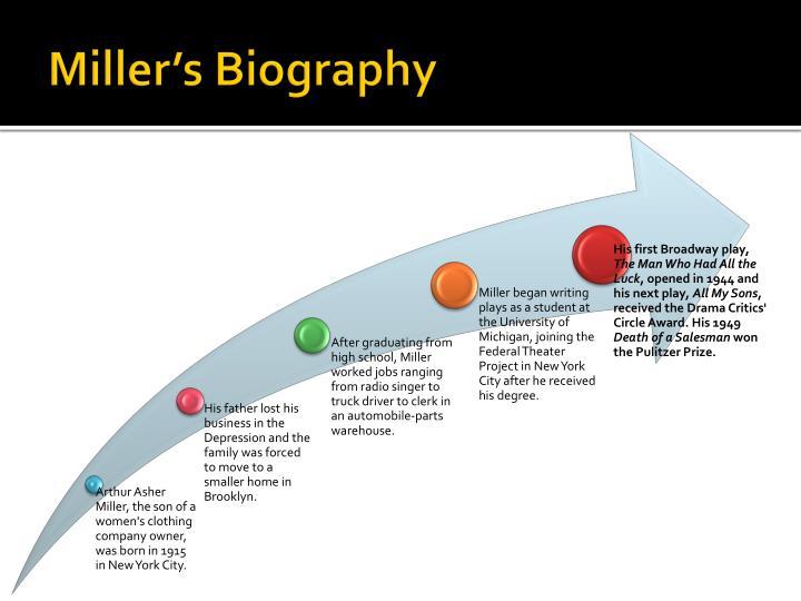 Miller's Biography
