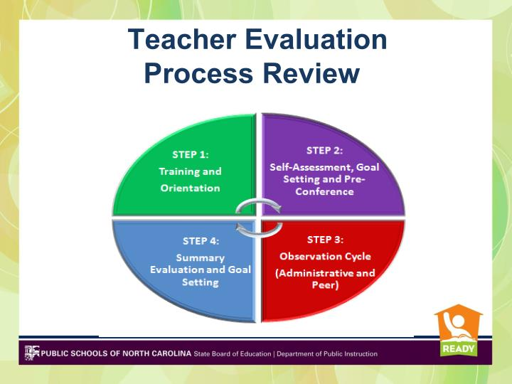 Teacher Evaluation    	Process Review