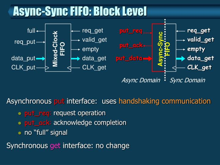 Async-Sync FIFO: Block Level
