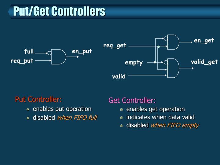 Put Controller: