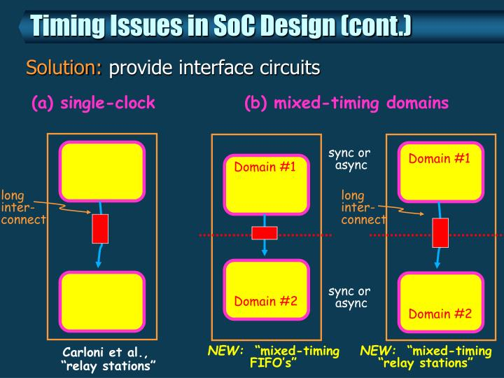 Timing Issues in SoC Design (cont.)
